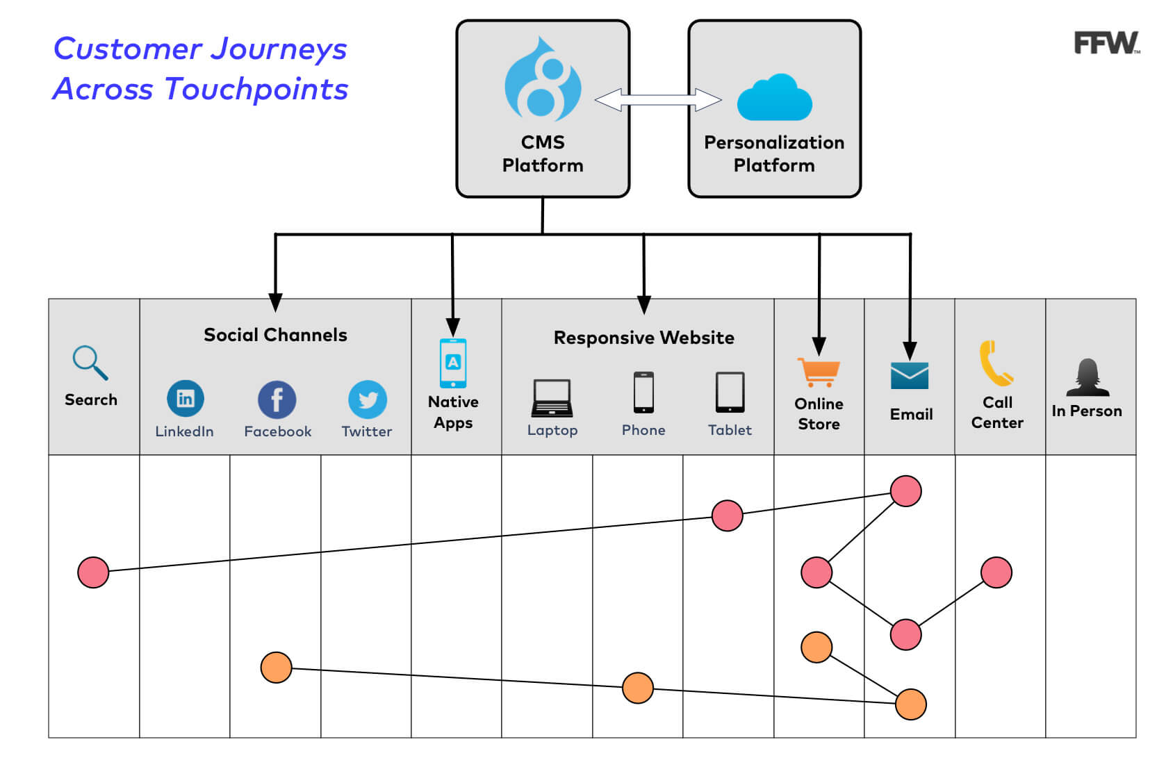 Customer Journey Across Touchpoints